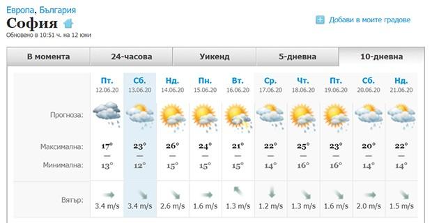 Дъждове през юни